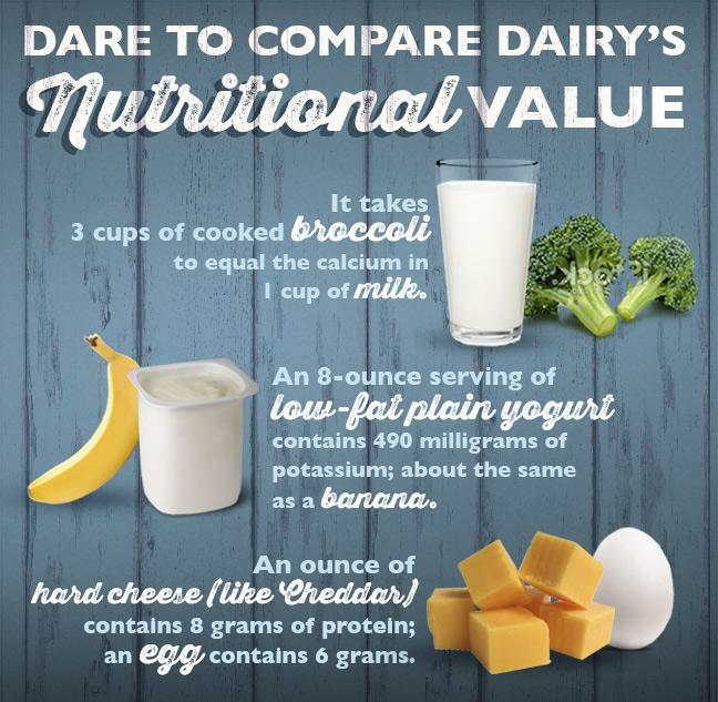 Dare_to_Compare_Dairys_Value